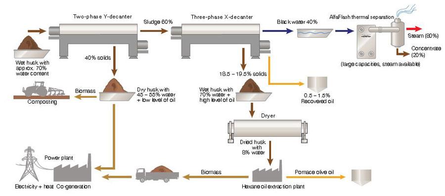 industria-orujera-alfa-laval.jpg