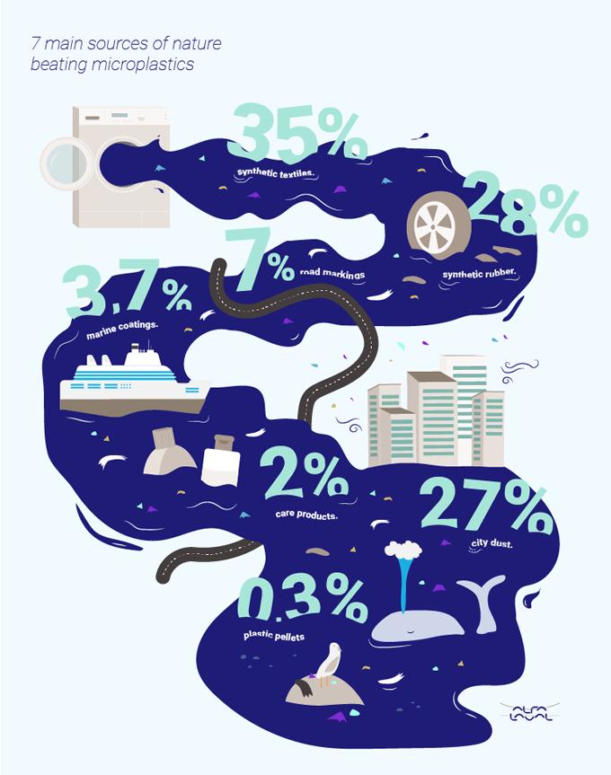 Infografía de dónde vienen los microplásticos