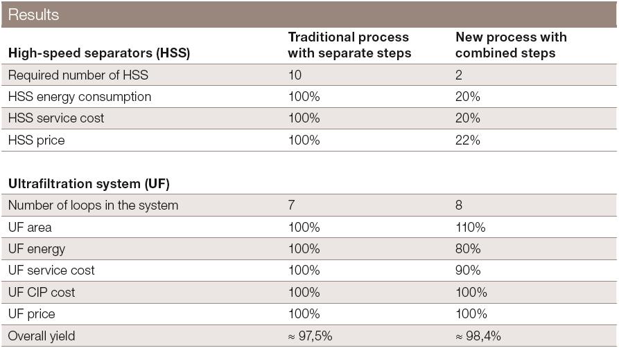 Saving Process Steps Results