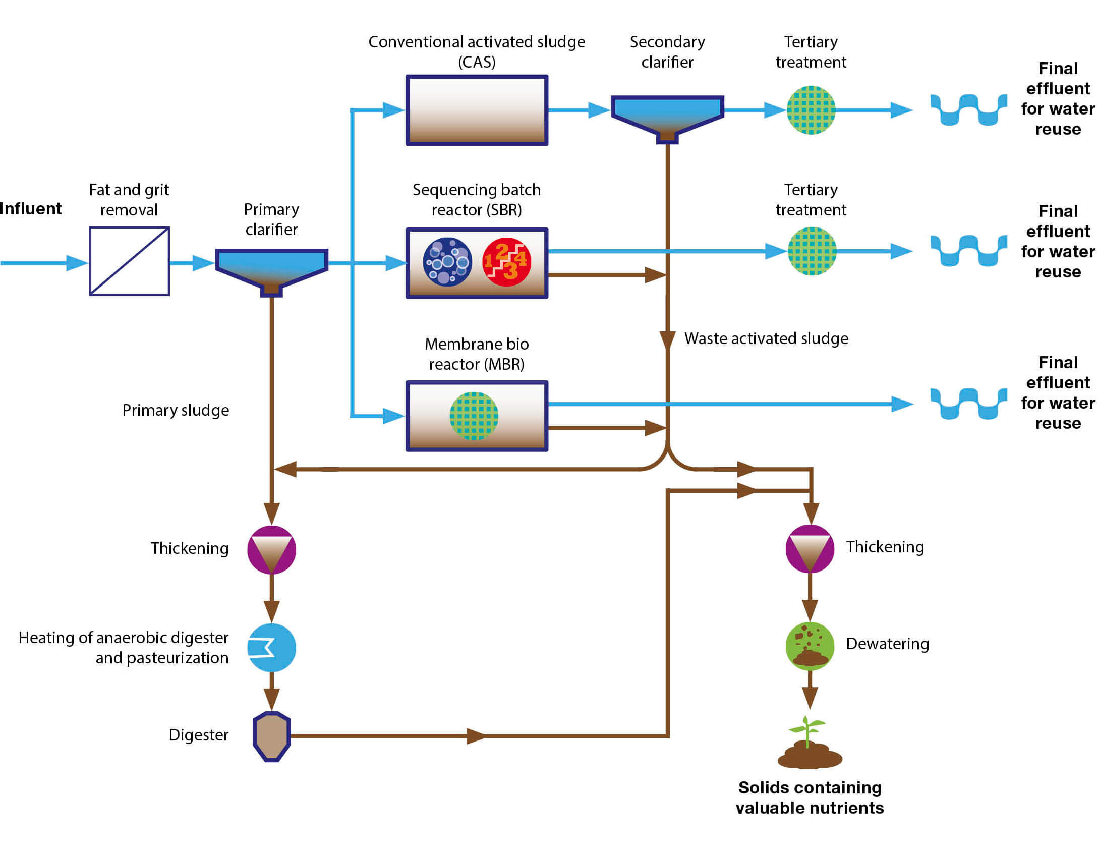 Wastewater process map cropped