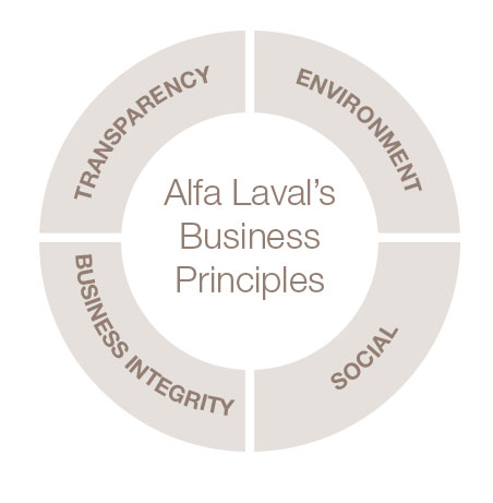 Alfa Laval's Business Principles