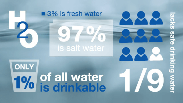 water-infographics_640x360.png