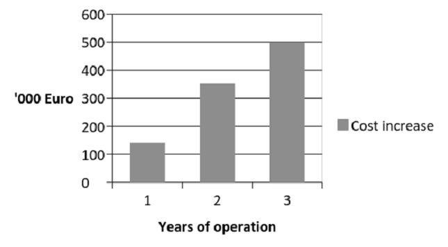 Years of operation