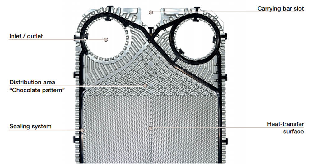 Alfa Laval Gasketed Plate Heat Exchangers