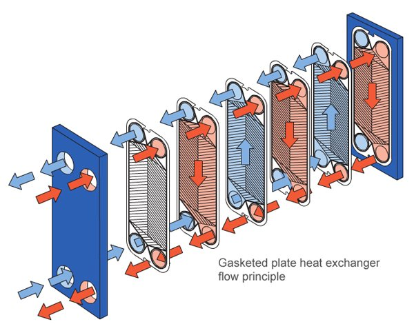 Alfa Laval - Gasketed plate heat exchangers