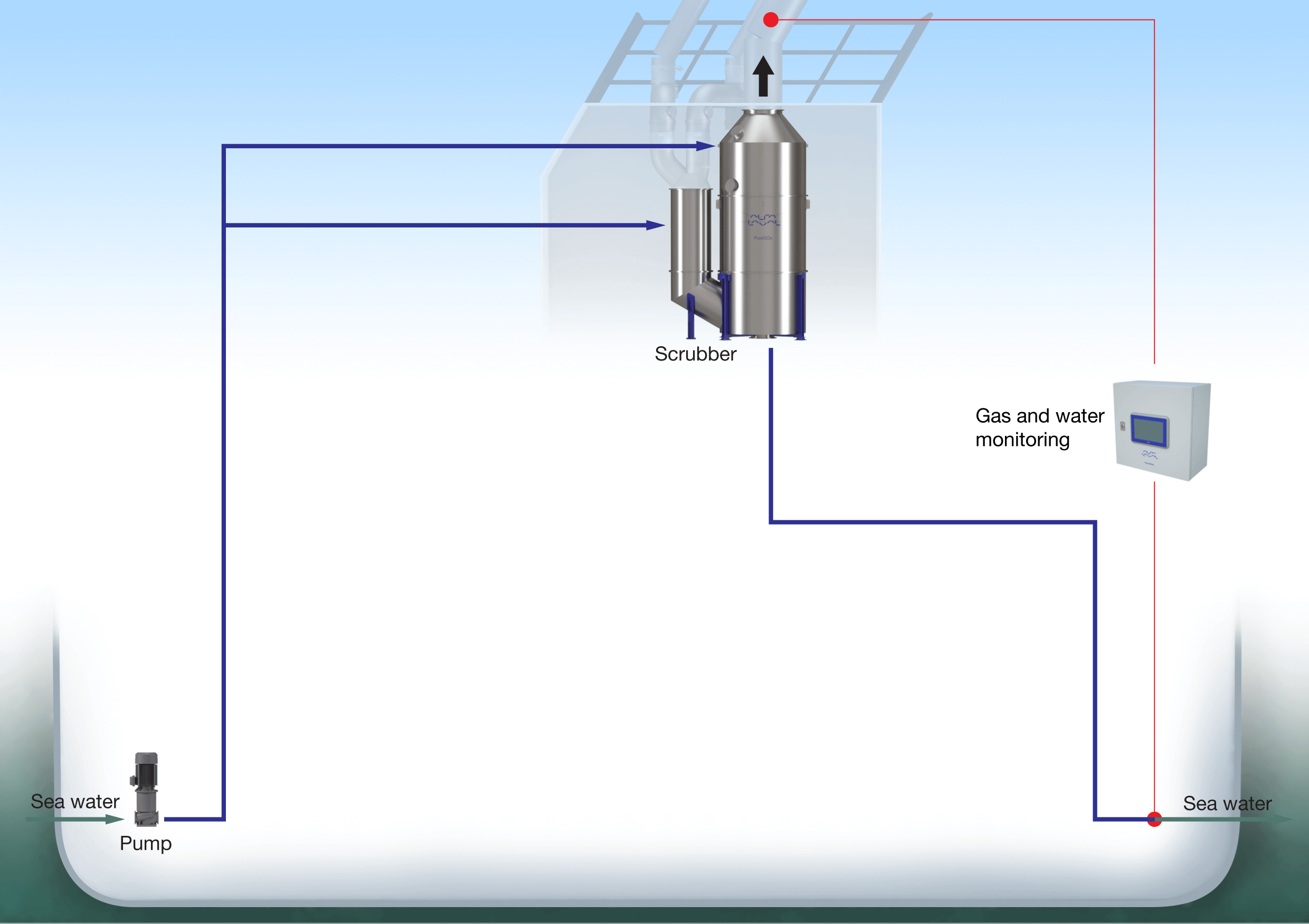 Alfa Laval Puresox Electricity From Sea Water Curcuit Diagram Set Up Image This Configuration Has The Lowest Investment And Operating Costs But Its Use May Be Limited By Low Alkalinity Or Local Discharge Regulations