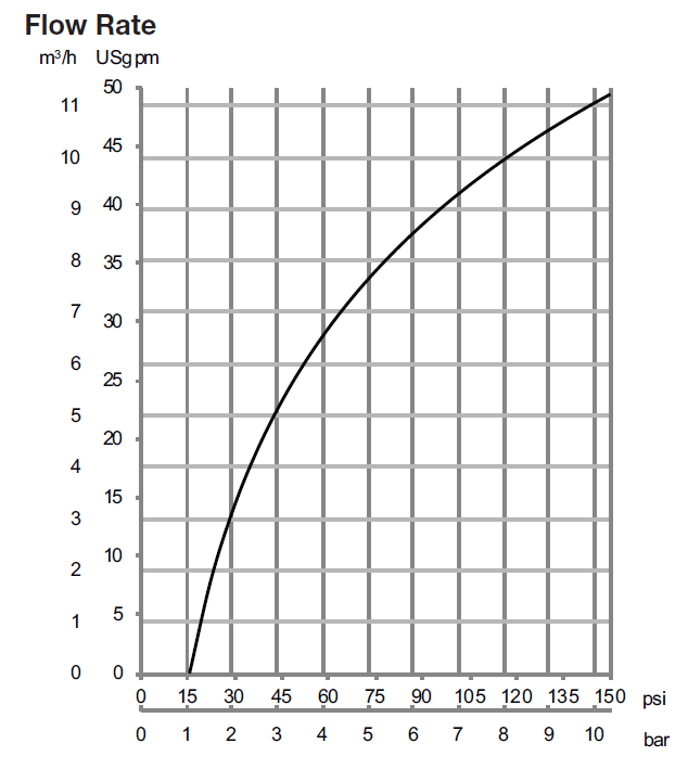 BladeClean Flow Rate