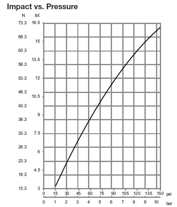 Blade Clean Impact vs Pressure