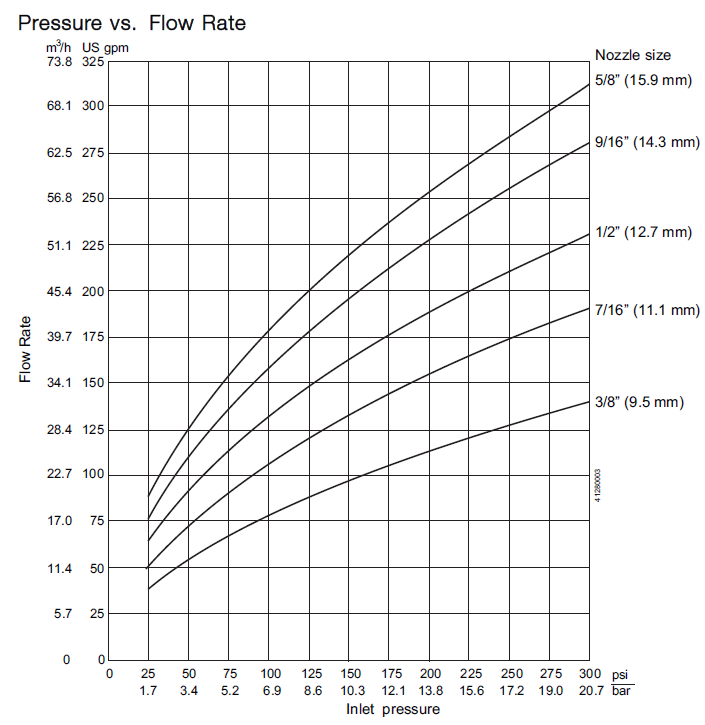 GJ 18 Flow Rate