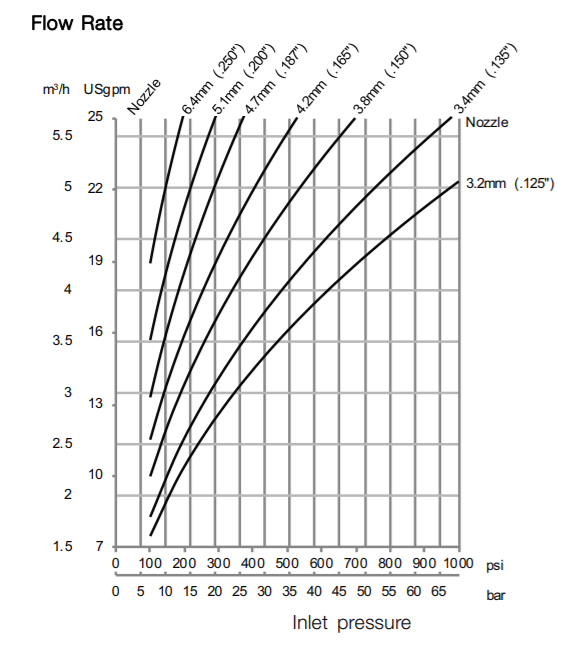 GJ 5 flow rate