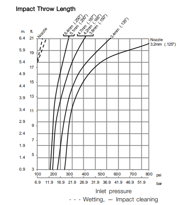 GJ 5 impact throw length