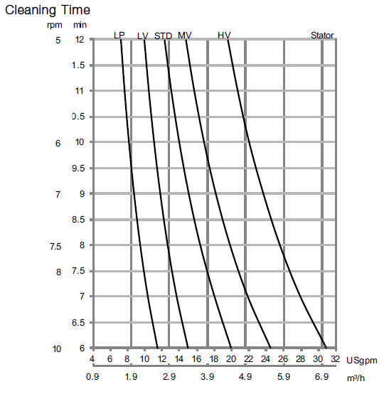 GJ 9 Cleaning Time diagram