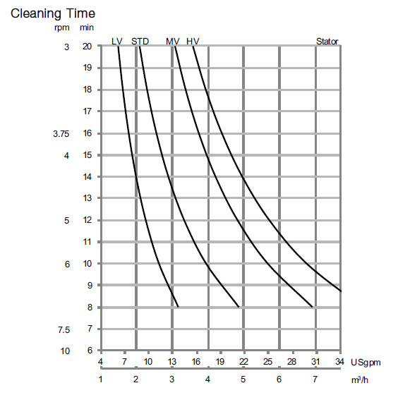 GJ A6 Cleaning time diagram