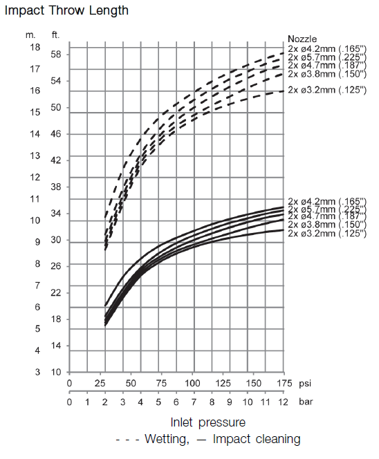 GJ A6 Impact Throw Length diagram
