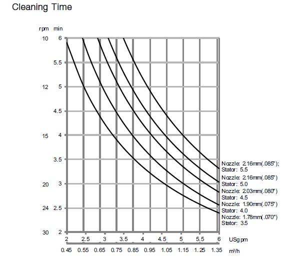 GJ BB Cleaning Time Diagram