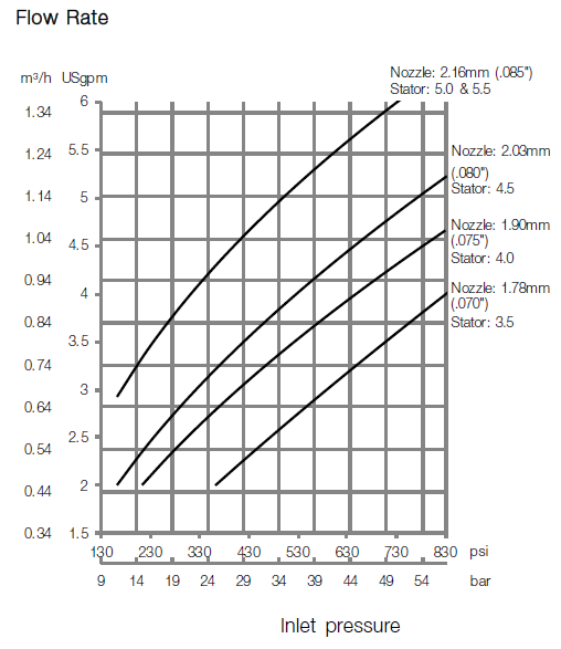 GJ BB Flow Rate Diagram