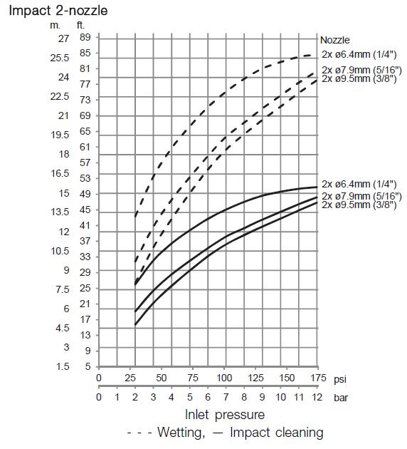 GJ PF 2 Nozzle Impact diagram