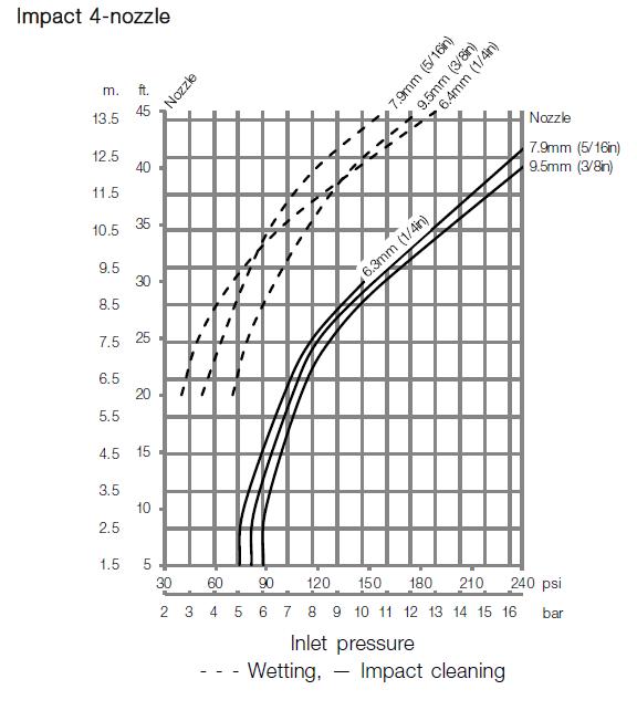 GJ PF 4 Nozzle Impact Performance Curve