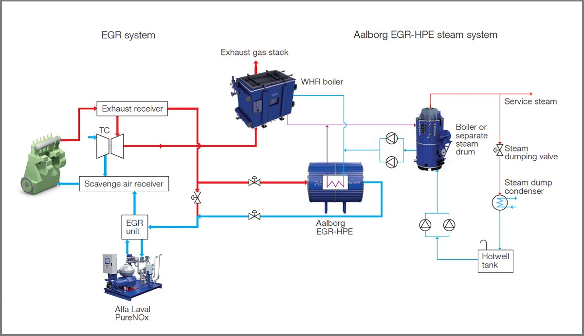 energy transfer examples
