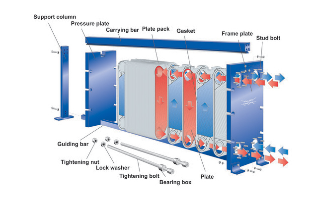 plate heat exchanger exploded view text illustration