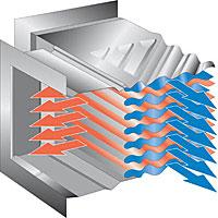 Plate technology