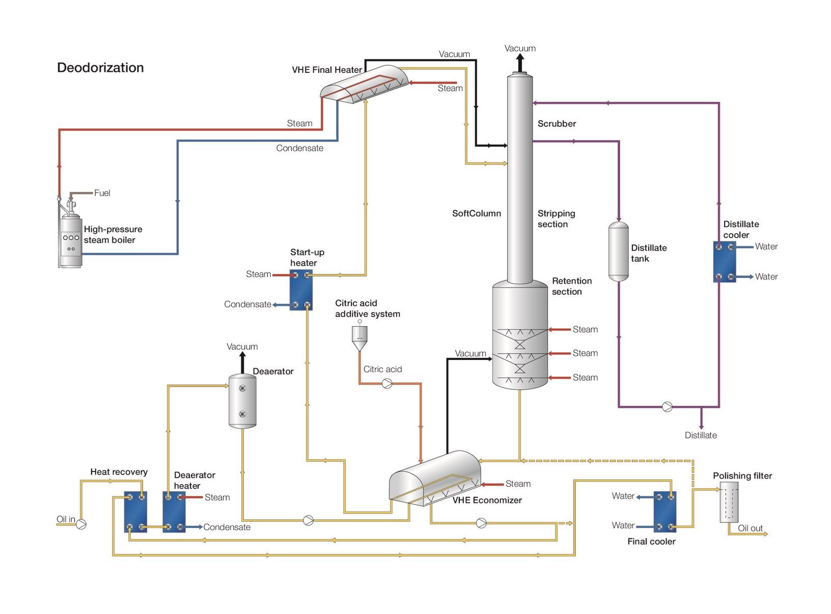 Alfa Laval deodorization process chart.jpg