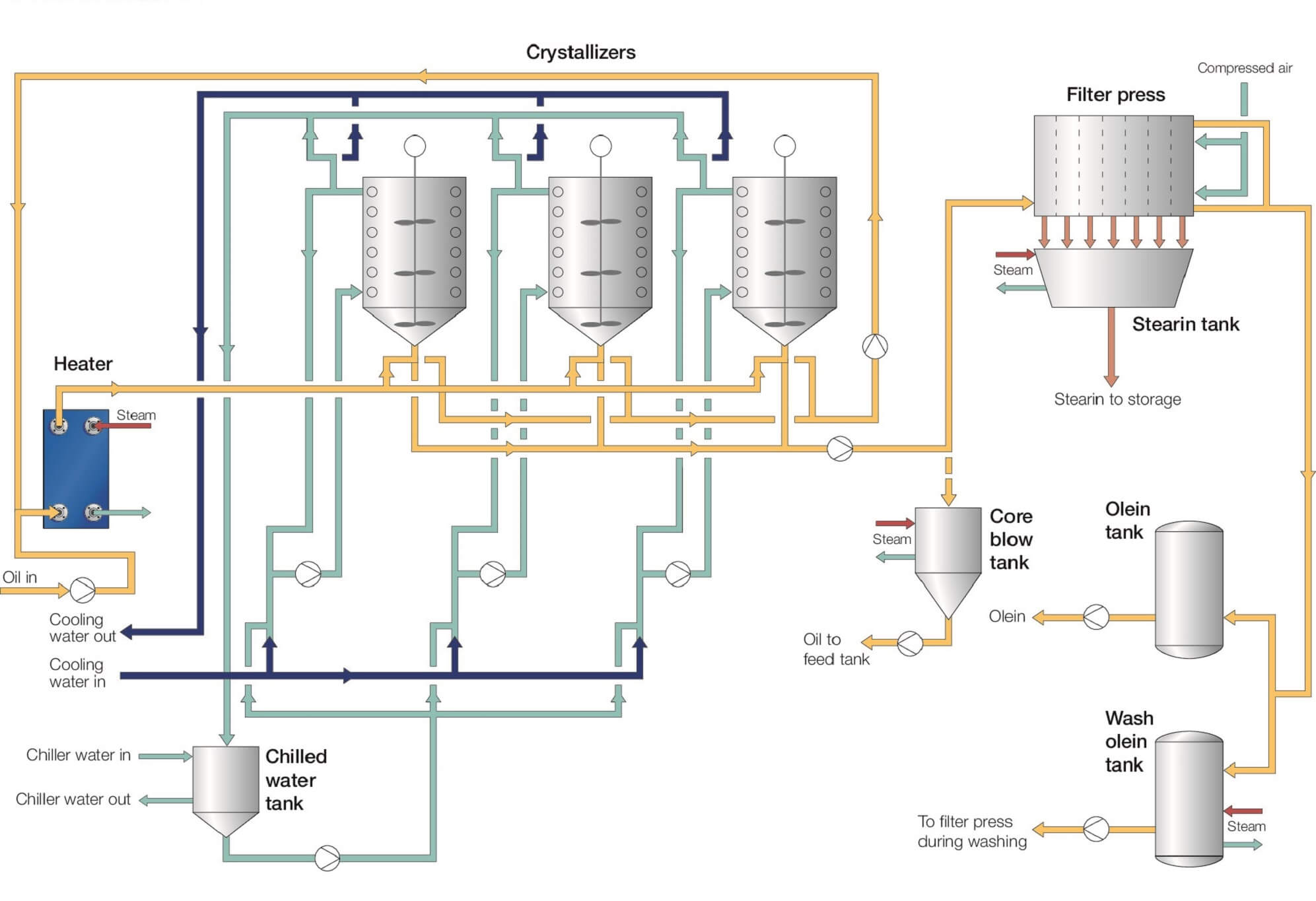 fractionation process flow diagram.jpg