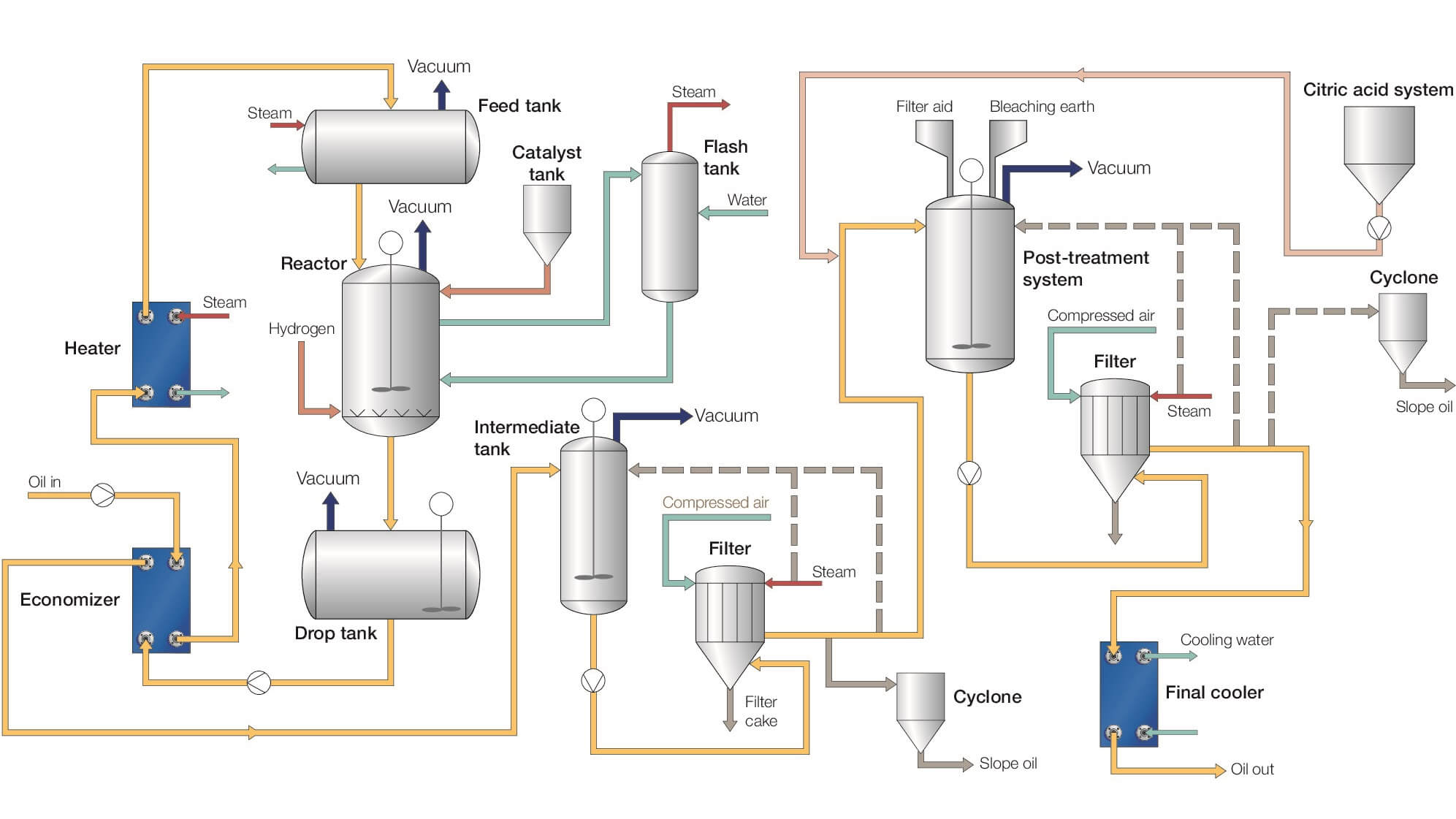 Hydrogenation process flow diagram.jpg