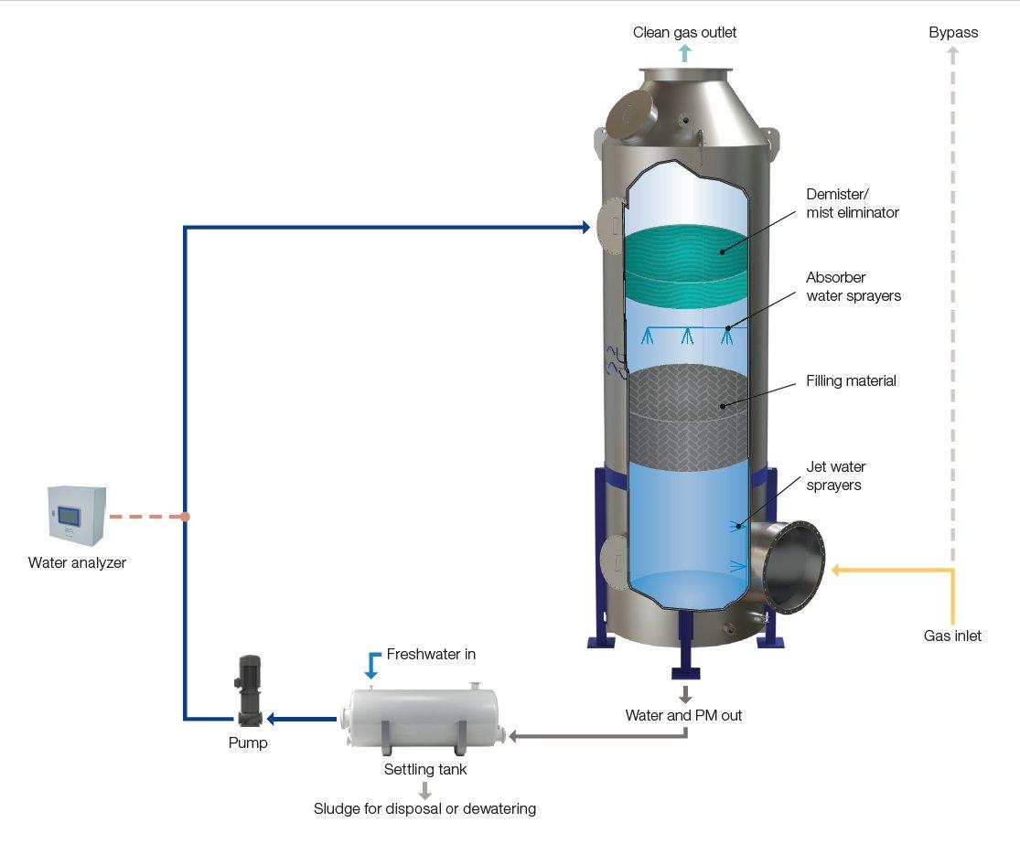 Alfa Laval MultiScrubber PM Schematic image