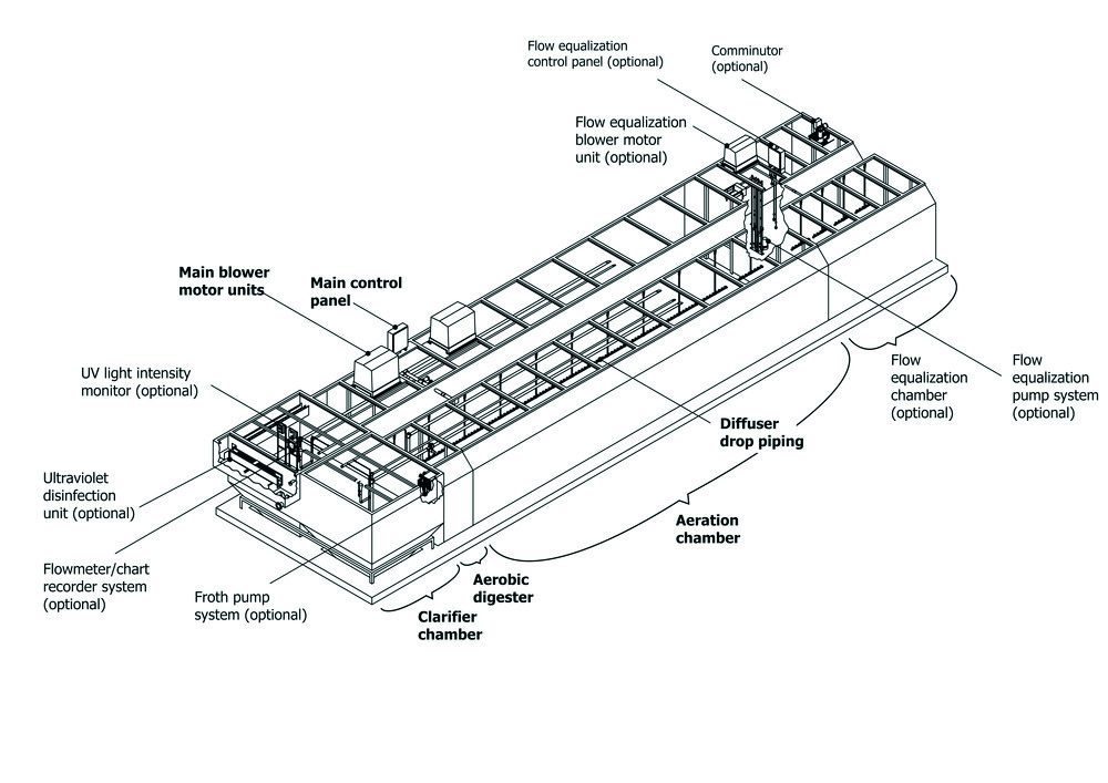 AS H Package treatment plants technology