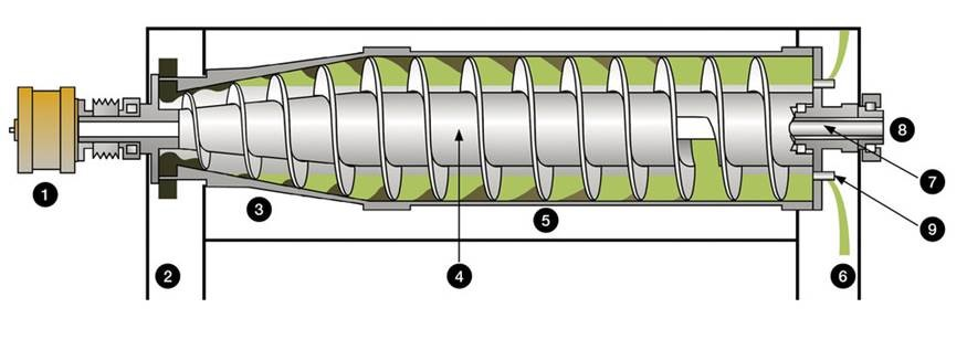 Sigma olive oil decanter centrifuge illustration