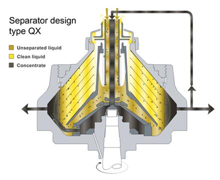 QX separator bowl