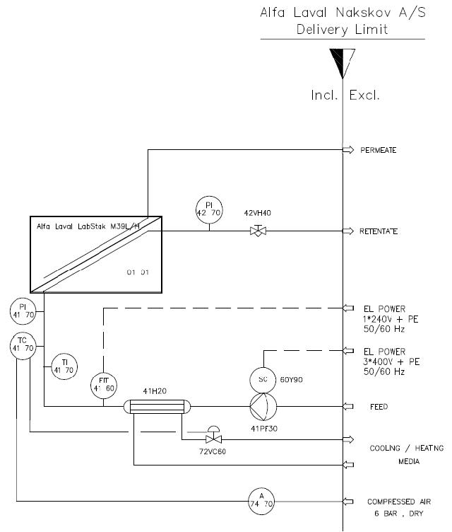 Технологическая схема Alfa Laval LabUnit M39L/H