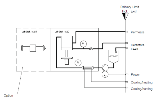 Flow diagram_TestUnit M20_500x320.png
